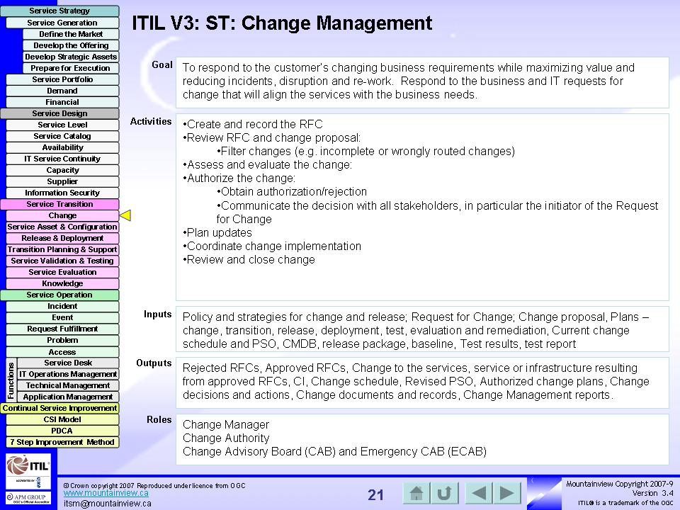 It Service Desk Process Flow Problem Management Itil V2 It