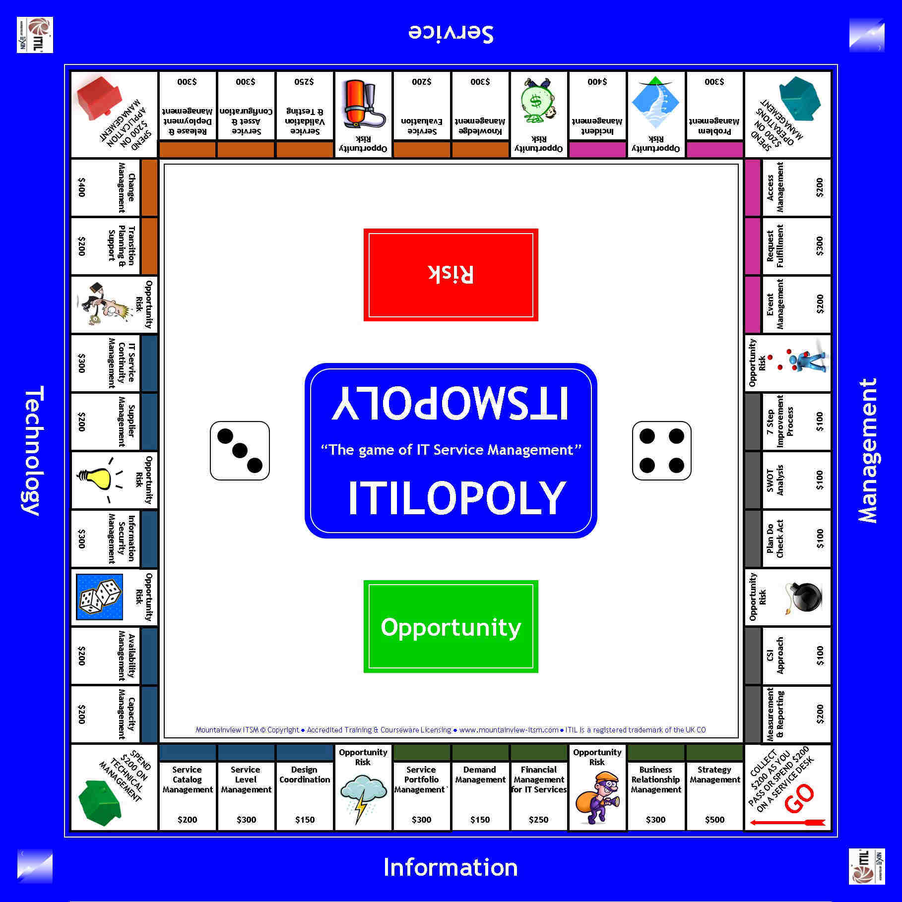 Free downloads references toolkits and more mountainview itilopoly itsmopology game board xflitez Images